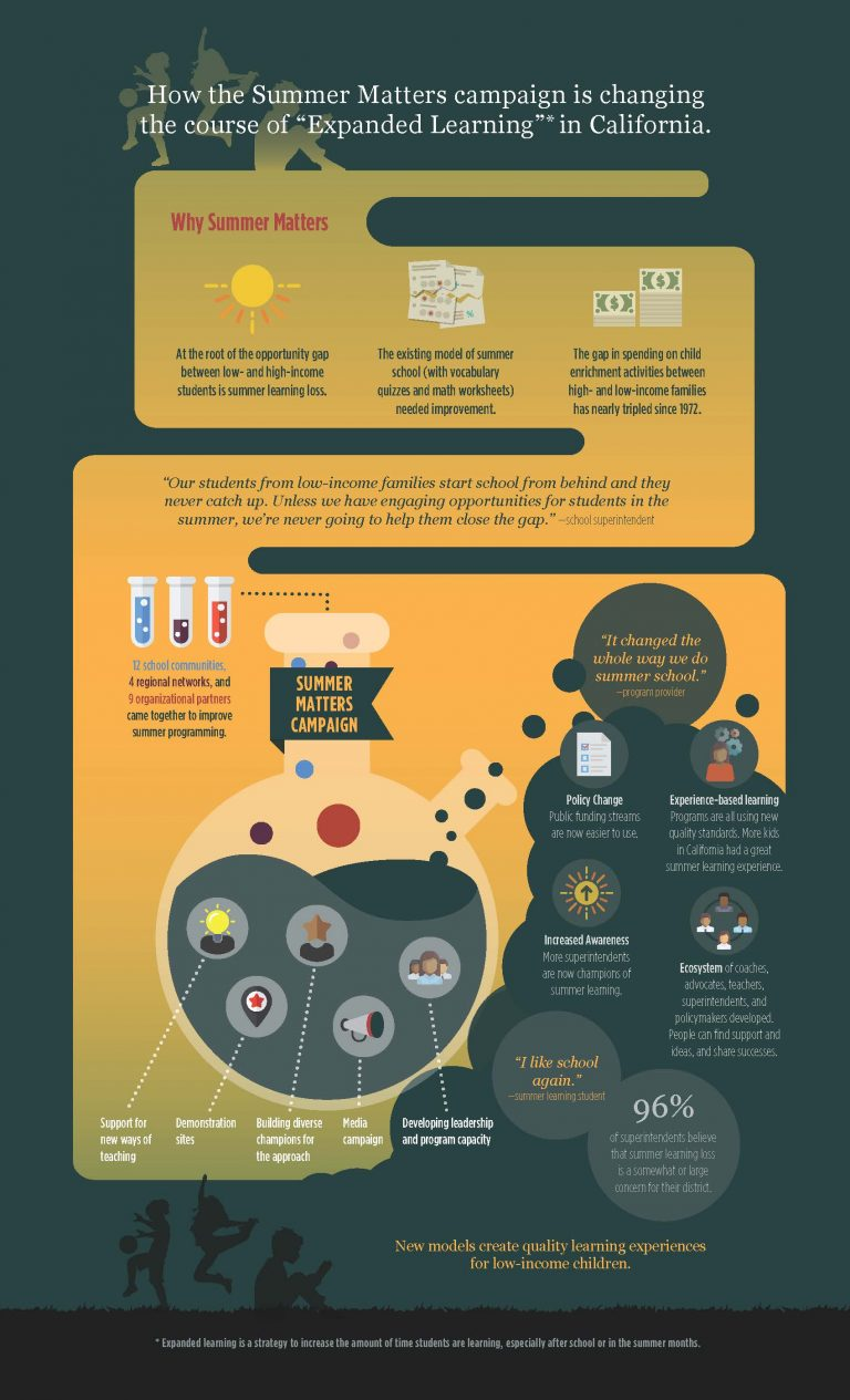 Why-Summer-Matters-Infographic